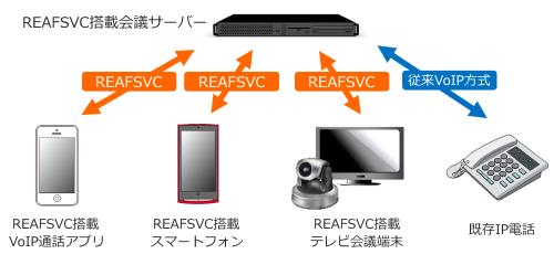 REAFSVC6